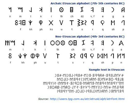 etruscan-alphabetjpg