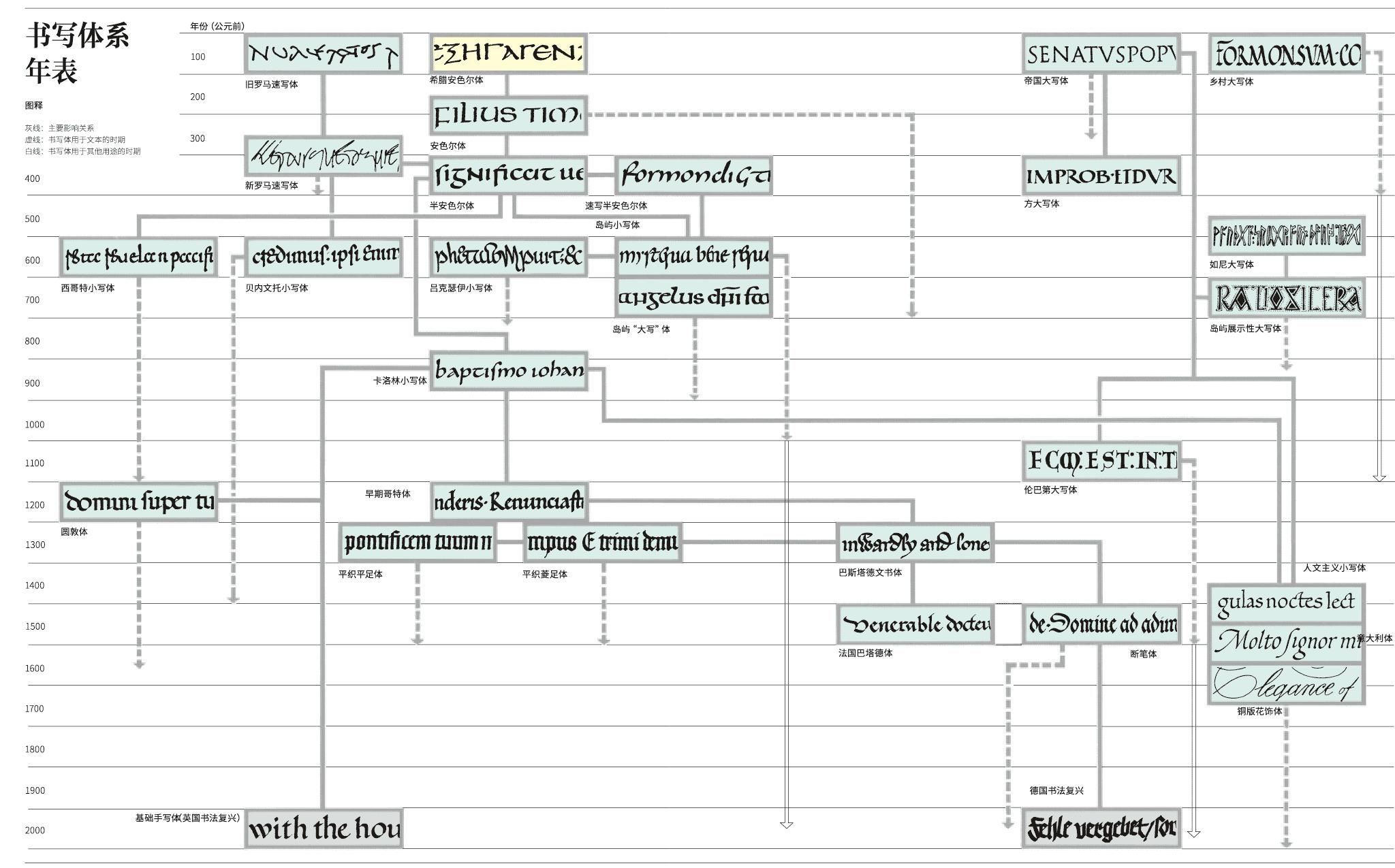 latin-script-evolution